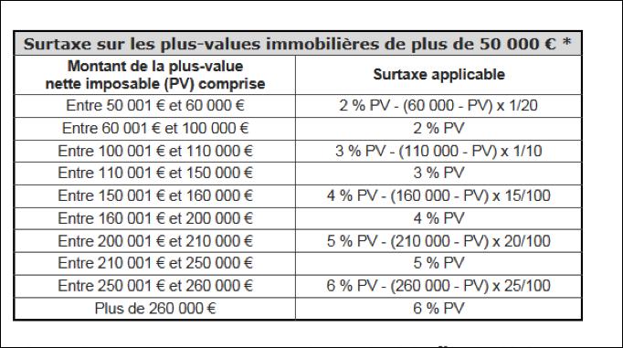 tableau fiscalité plus value